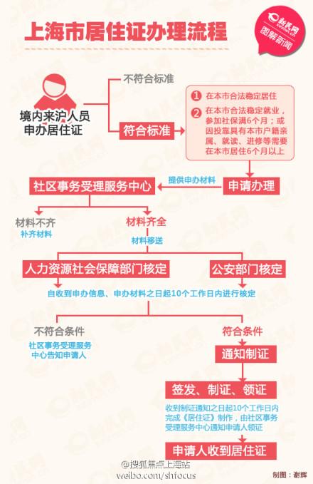 上海市居住证办理流程图